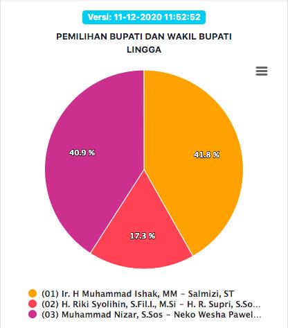 Sirekap KPU RI Pilkada Lingga