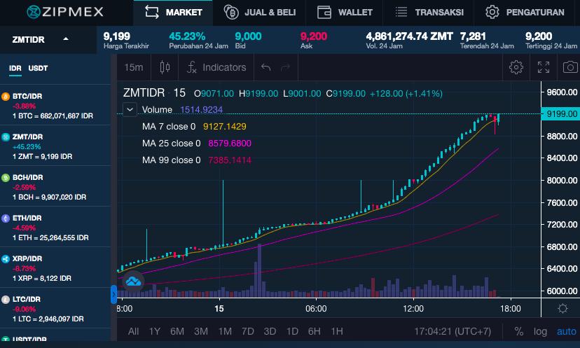 Zipmex Terbitkan Aset Kripto ZMT