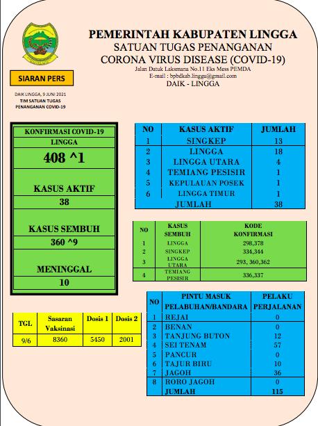 Update Covid Lingga 9 Juni 2021